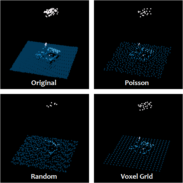 Performing Poisson Sampling of Point Clouds Using Dart